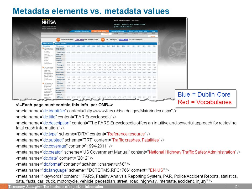 21 Taxonomy Strategies The business of organized information Metadata elements vs.