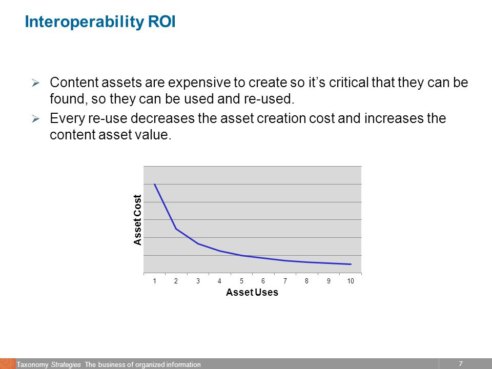 7 Taxonomy Strategies The business of organized information Interoperability ROI Content assets are expensive to create so its critical that they can be found, so they can be used and re-used.