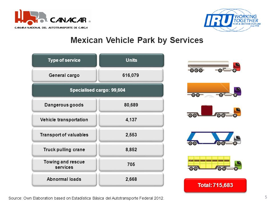 Mexican Vehicle Park by Services 5 General cargo Type of service Units 616,079 Specialised cargo: 99,604 Dangerous goods 80,689 Vehicle transportation 4,137 Transport of valuables 2,553 Truck pulling crane 8,852 Towing and rescue services 705 Abnormal loads 2,668 Total: 715,683 Source: Own Elaboration based on Estadística Básica del Autotransporte Federal 2012.