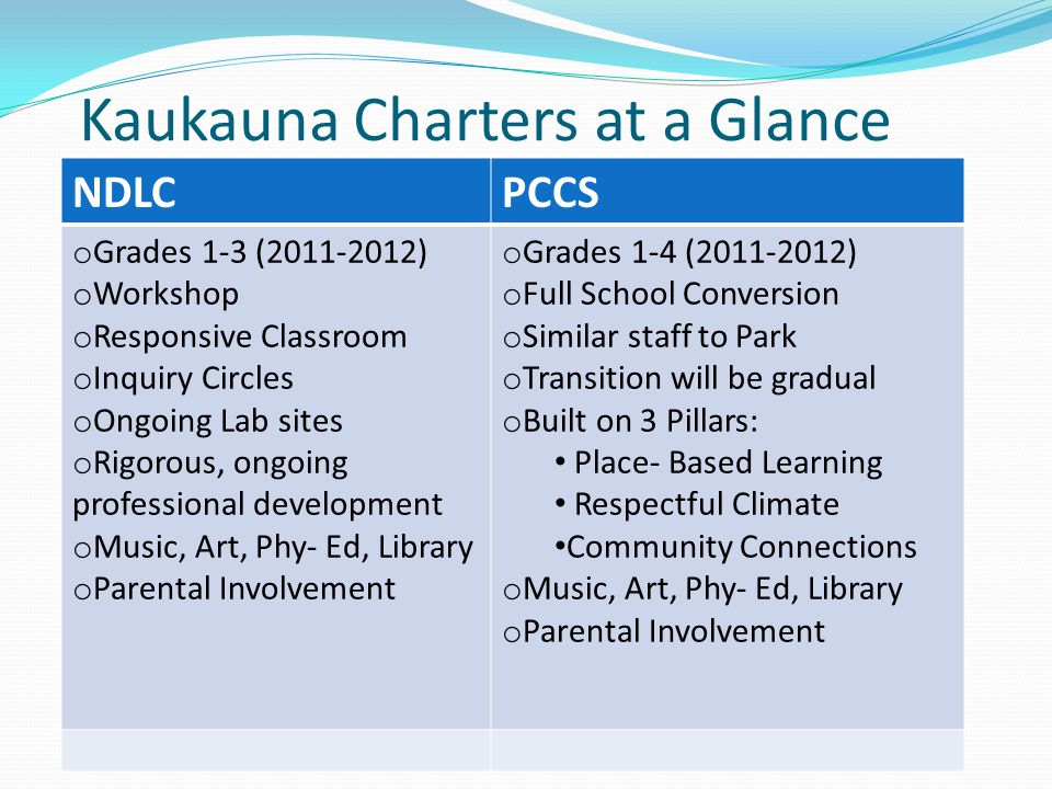 Kaukauna Charters at a Glance NDLCPCCS o Grades 1-3 (2011-2012) o Workshop o Responsive Classroom o Inquiry Circles o Ongoing Lab sites o Rigorous, on