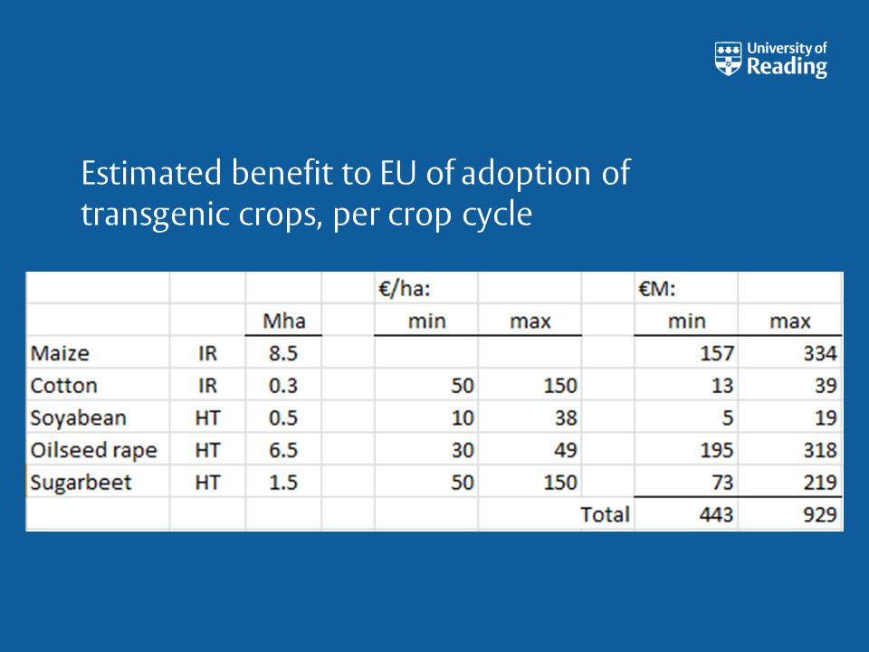 Discussion Even if EU farmers had open access to GM crops, only some would derive a financial benefit from their growth.