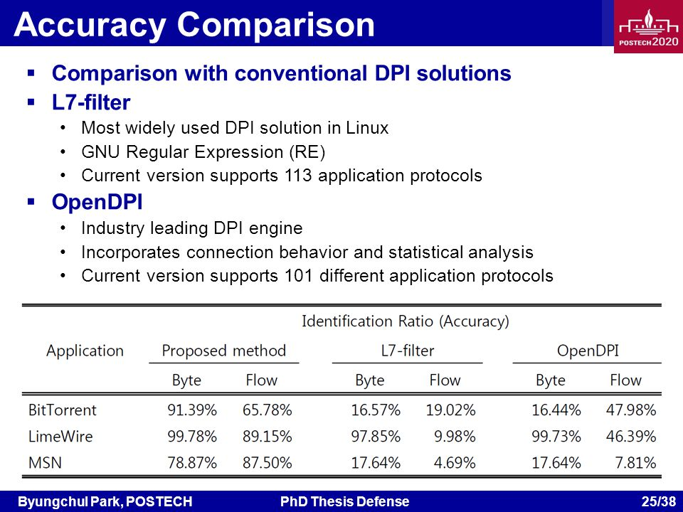 Byungchul Park, POSTECHPhD Thesis Defense 25/38 Accuracy Comparison Comparison with conventional DPI solutions L7-filter Most widely used DPI solution in Linux GNU Regular Expression (RE) Current version supports 113 application protocols OpenDPI Industry leading DPI engine Incorporates connection behavior and statistical analysis Current version supports 101 different application protocols