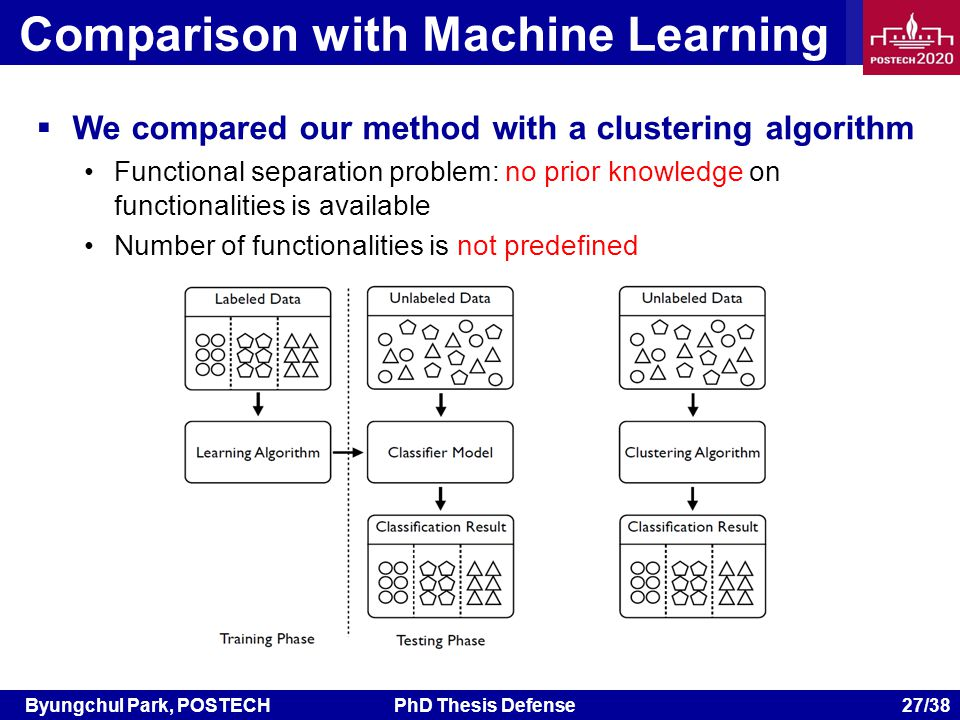 Byungchul Park, POSTECHPhD Thesis Defense 27/38 We compared our method with a clustering algorithm Functional separation problem: no prior knowledge on functionalities is available Number of functionalities is not predefined Comparison with Machine Learning