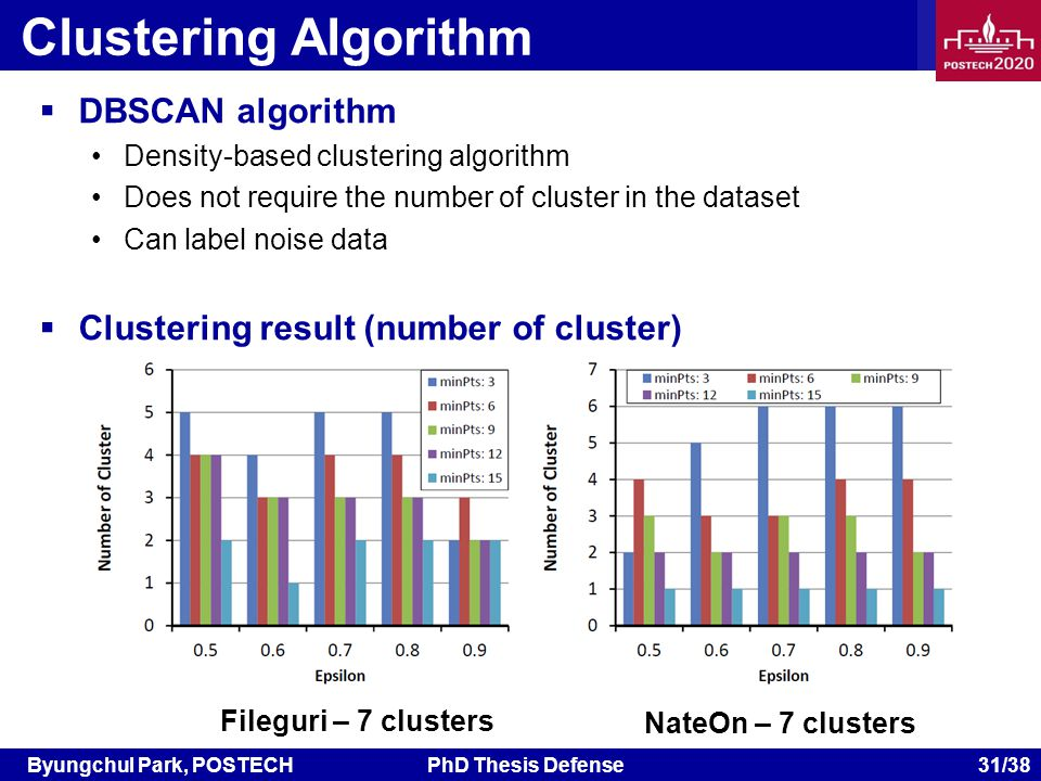 Byungchul Park, POSTECHPhD Thesis Defense 31/38 Clustering Algorithm DBSCAN algorithm Density-based clustering algorithm Does not require the number of cluster in the dataset Can label noise data Clustering result (number of cluster) Fileguri – 7 clusters NateOn – 7 clusters