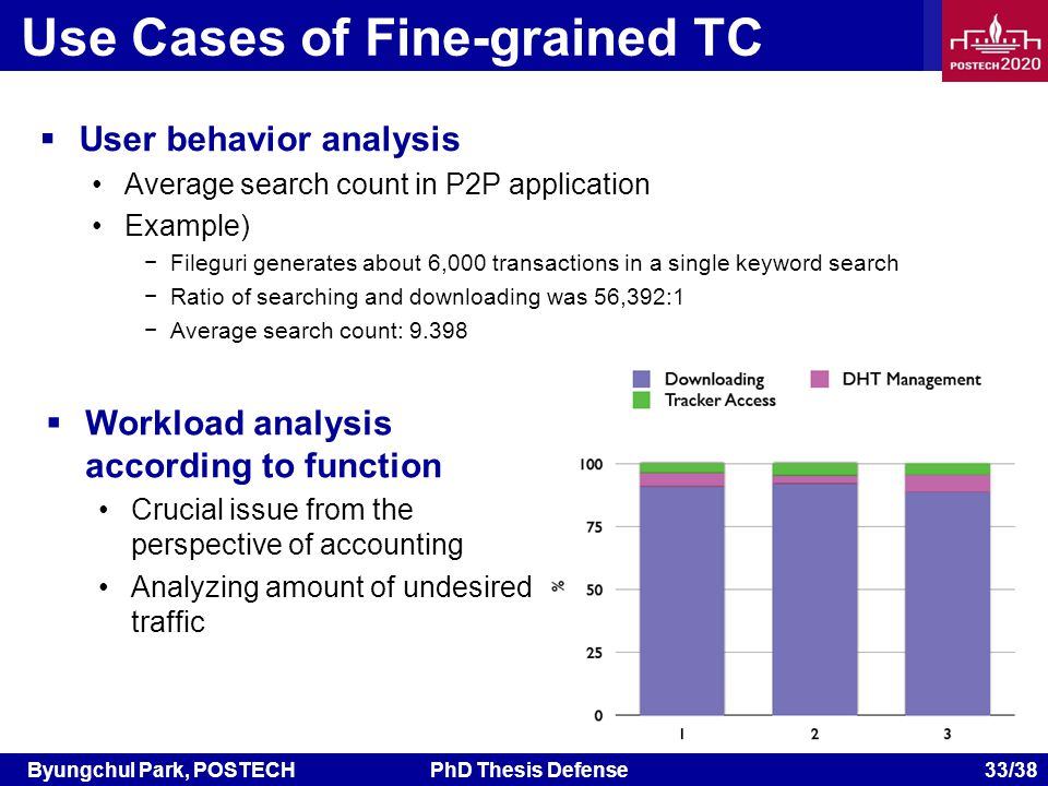 Byungchul Park, POSTECHPhD Thesis Defense 33/38 Use Cases of Fine-grained TC User behavior analysis Average search count in P2P application Example) Fileguri generates about 6,000 transactions in a single keyword search Ratio of searching and downloading was 56,392:1 Average search count: 9.398 Workload analysis according to function Crucial issue from the perspective of accounting Analyzing amount of undesired traffic