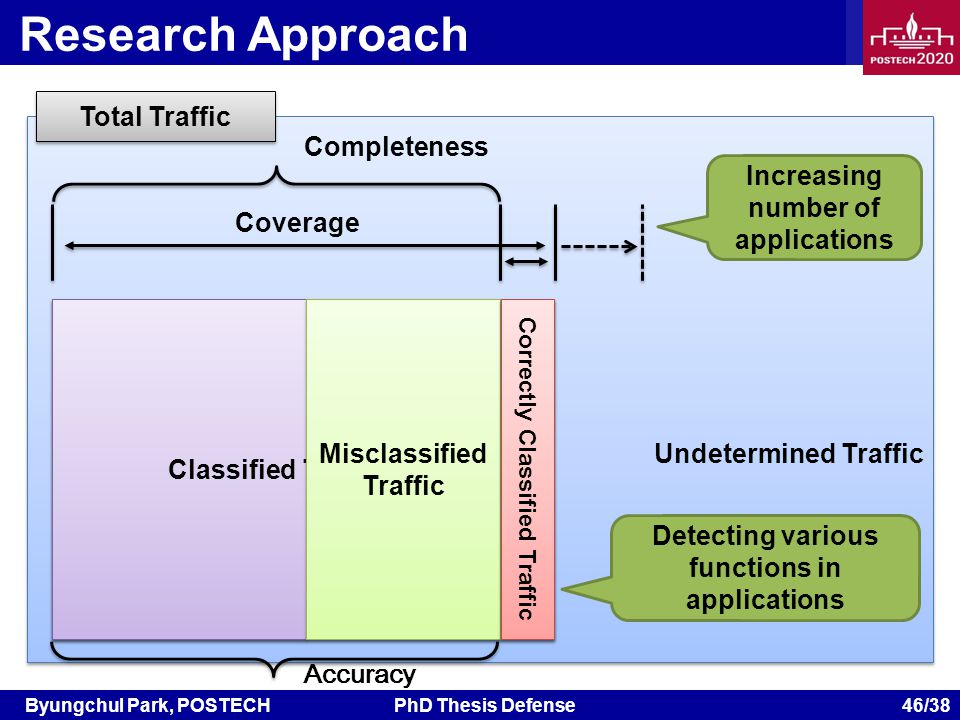 Byungchul Park, POSTECHPhD Thesis Defense 46/38 Undetermined Traffic Correctly Classified Traffic Classified Traffic Misclassified Traffic Unclassified Traffic Research Approach Total Traffic Coverage Increasing number of applications Correctly Classified Traffic Completeness Accuracy Detecting various functions in applications