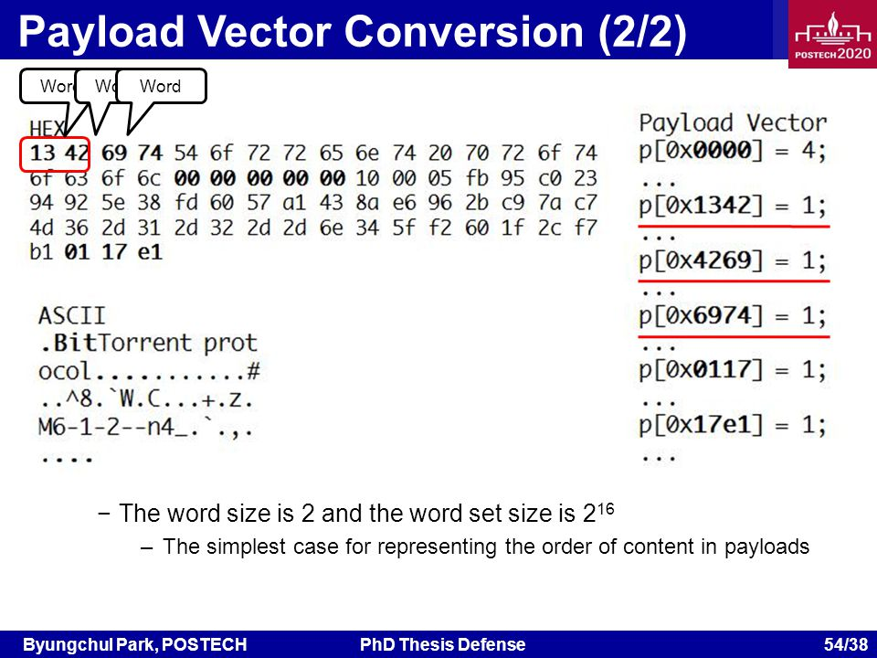 Byungchul Park, POSTECHPhD Thesis Defense 54/38 Payload Vector Conversion (2/2) Word The word size is 2 and the word set size is 2 16 –The simplest case for representing the order of content in payloads