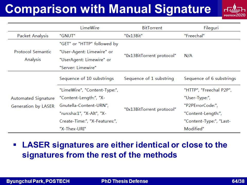 Byungchul Park, POSTECHPhD Thesis Defense 64/38 Comparison with Manual Signature LASER signatures are either identical or close to the signatures from the rest of the methods