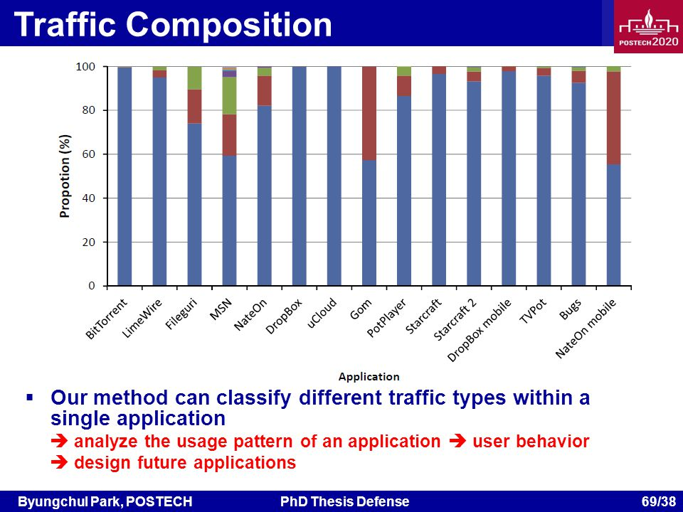Byungchul Park, POSTECHPhD Thesis Defense 69/38 Traffic Composition Our method can classify different traffic types within a single application analyze the usage pattern of an application user behavior design future applications