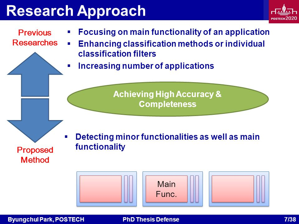 Byungchul Park, POSTECHPhD Thesis Defense 7/38 Research Approach Focusing on main functionality of an application Enhancing classification methods or individual classification filters Increasing number of applications Achieving High Accuracy & Completeness Detecting minor functionalities as well as main functionality Previous Researches Proposed Method Main Func.