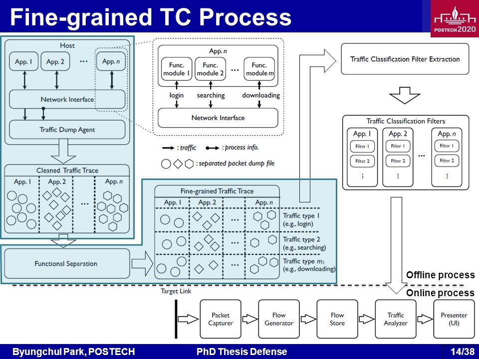 Byungchul Park, POSTECHPhD Thesis Defense 74/38 Fine-grained TC Process Offline process Online process 14/38