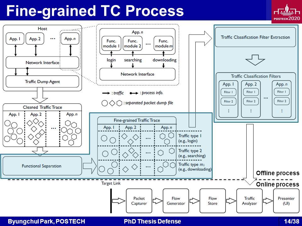 Byungchul Park, POSTECHPhD Thesis Defense 75/38 Fine-grained TC Process Offline process Online process 14/38