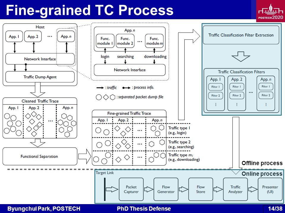 Byungchul Park, POSTECHPhD Thesis Defense 76/38 Fine-grained TC Process Offline process Online process 14/38