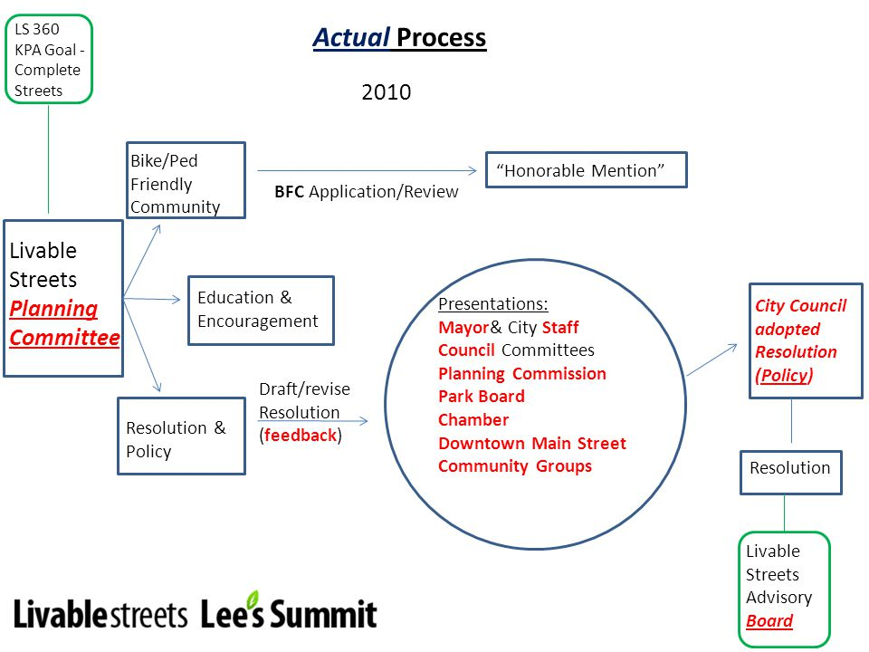 Actual Process 2010 Livable Streets Planning Committee Education & Encouragement Bike/Ped Friendly Community Draft/revise Resolution (feedback) Honora