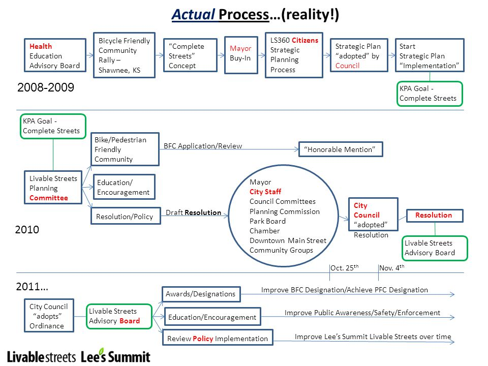 Actual Process…(reality!) 2010 Health Education Advisory Board Bicycle Friendly Community Rally – Shawnee, KS Complete Streets Concept Mayor Buy-In LS