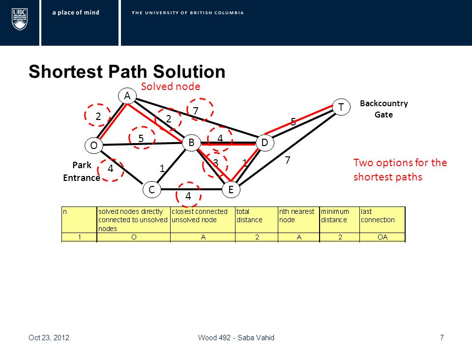 Shortest Path Solution Oct 23, 2012Wood 492 - Saba Vahid7 O A BD T EC 2 4 4 7 5 7 2 5 3 4 1 1 Park Entrance Backcountry Gate Solved node Two options for the shortest paths