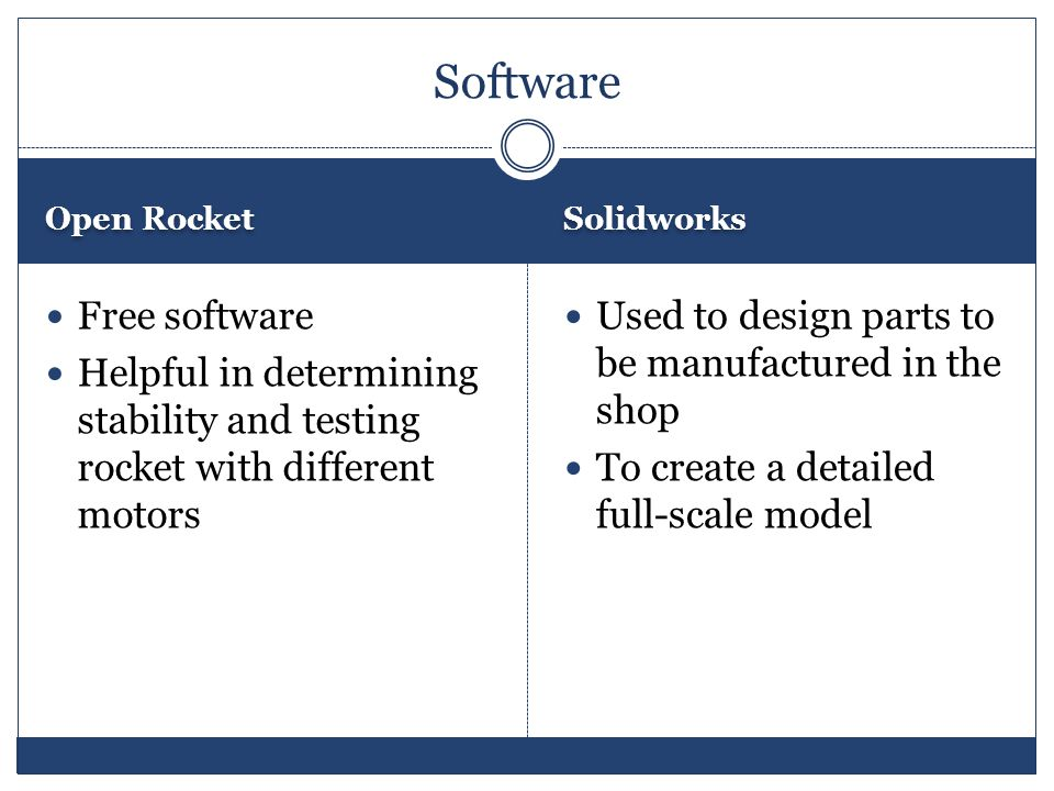 Software Open Rocket Free software Helpful in determining stability and testing rocket with different motors Solidworks Used to design parts to be manufactured in the shop To create a detailed full-scale model