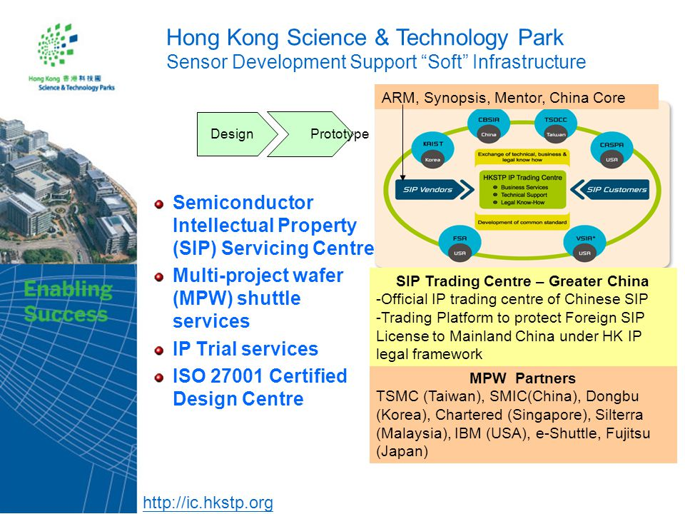 Semiconductor Intellectual Property (SIP) Servicing Centre Multi-project wafer (MPW) shuttle services IP Trial services ISO 27001 Certified Design Centre Hong Kong Science & Technology Park Sensor Development Support Soft Infrastructure Design Prototype ARM, Synopsis, Mentor, China Core MPW Partners TSMC (Taiwan), SMIC(China), Dongbu (Korea), Chartered (Singapore), Silterra (Malaysia), IBM (USA), e-Shuttle, Fujitsu (Japan) SIP Trading Centre – Greater China -Official IP trading centre of Chinese SIP -Trading Platform to protect Foreign SIP License to Mainland China under HK IP legal framework http://ic.hkstp.org