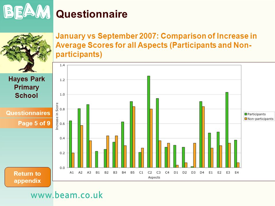 Questionnaires Page 5 of 9 Hayes Park Primary School Questionnaire January vs September 2007: Comparison of Increase in Average Scores for all Aspects (Participants and Non- participants) Return to appendix