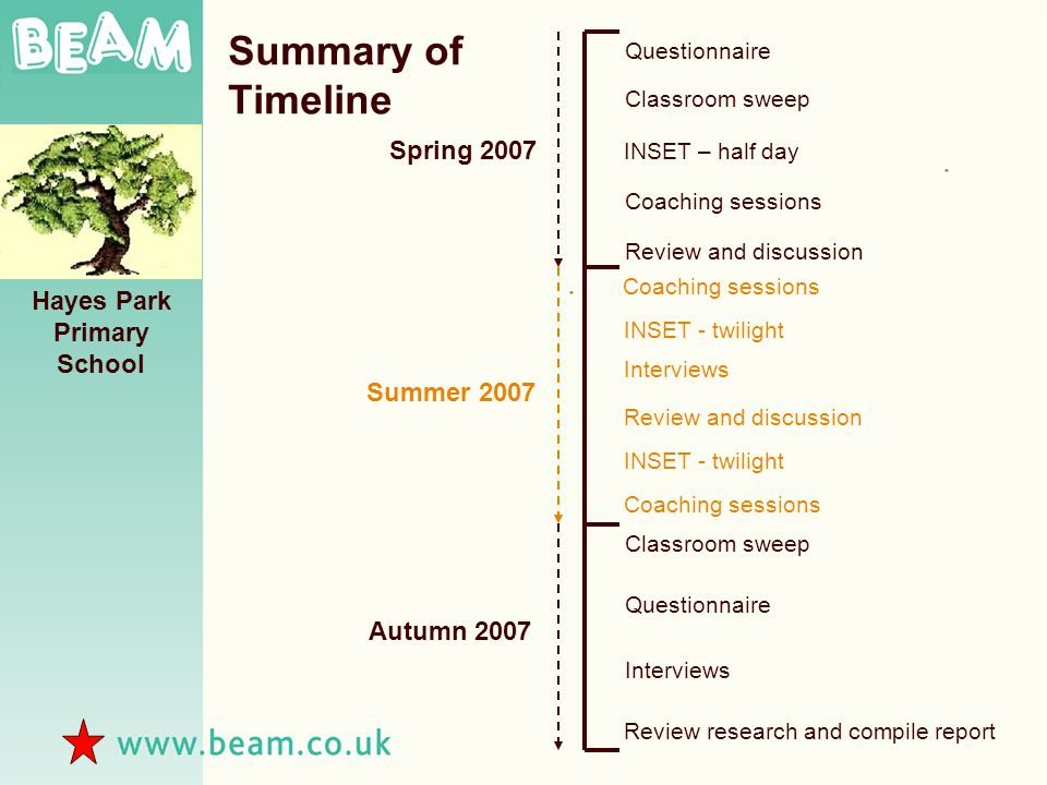 Spring 2007 Summer 2007 Autumn 2007 Questionnaire Classroom sweep INSET – half day Coaching sessions Review and discussion Coaching sessions Review and discussion Coaching sessions Interviews Review research and compile report Hayes Park Primary School Classroom sweep INSET - twilight Interviews Questionnaire Summary of Timeline