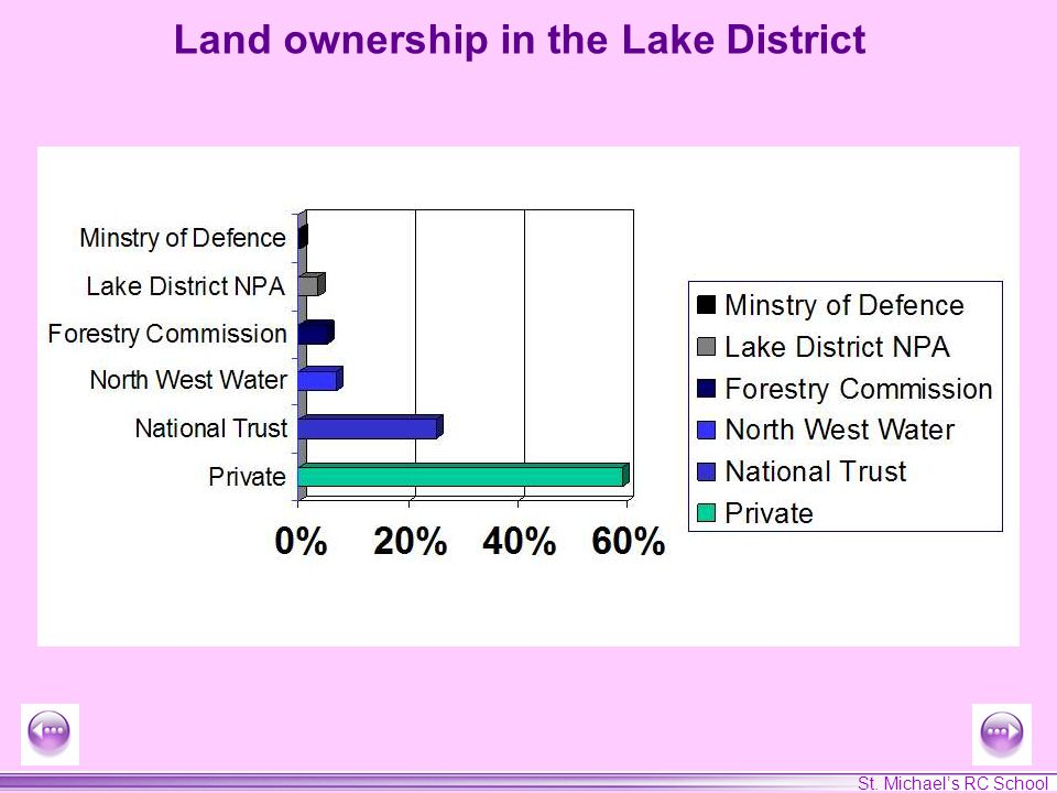 St. Michaels RC School Land ownership in the Lake District