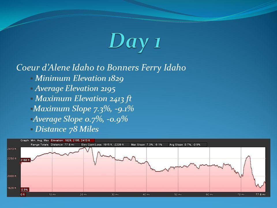 Coeur dAlene Idaho to Bonners Ferry Idaho Minimum Elevation 1829 Average Elevation 2195 Maximum Elevation 2413 ft Maximum Slope 7.3%, -9.1% Average Slope 0.7%, -0.9% Distance 78 Miles