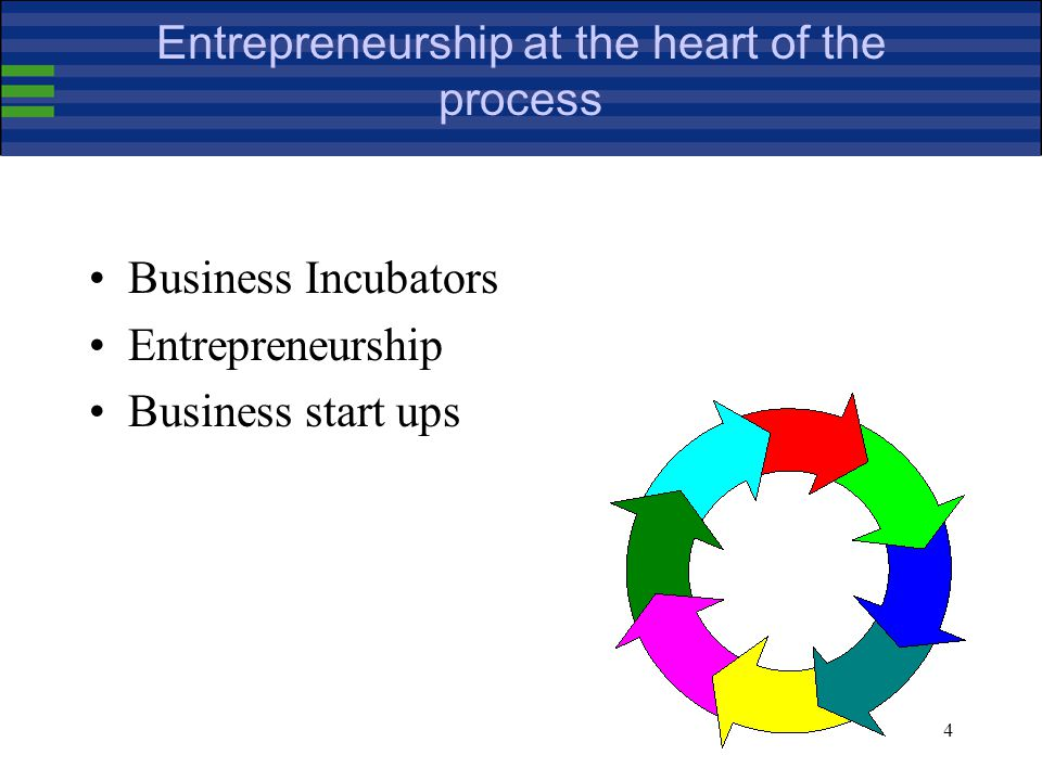 4 Entrepreneurship at the heart of the process Business Incubators Entrepreneurship Business start ups
