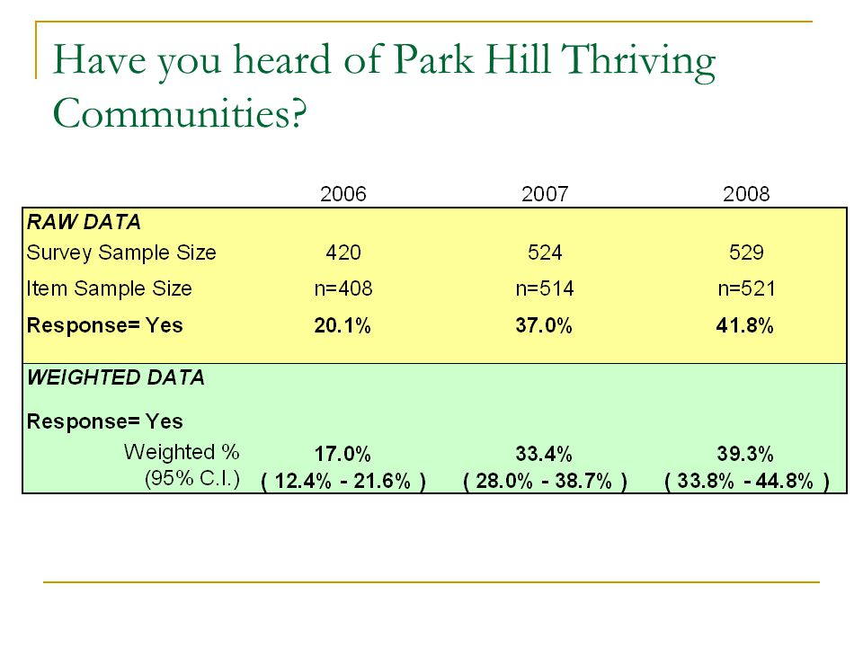 Have you heard of Park Hill Thriving Communities?