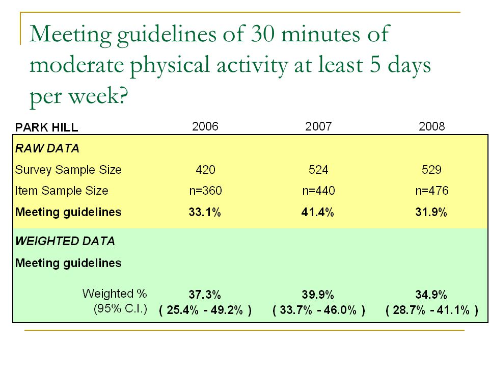 Meeting guidelines of 30 minutes of moderate physical activity at least 5 days per week?