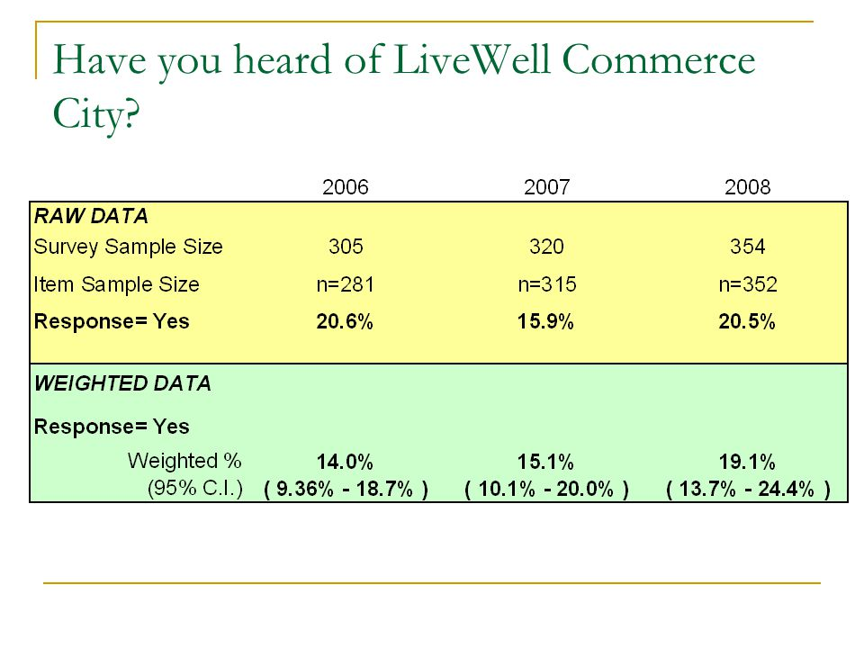 Have you heard of LiveWell Commerce City?
