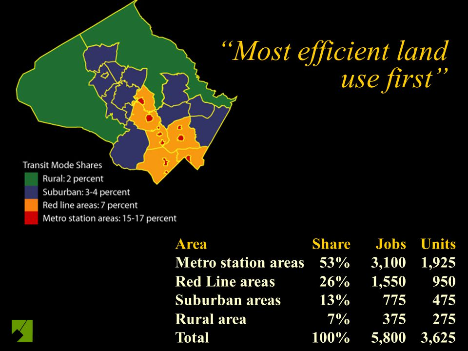 AreaShareJobsUnits Metro station areas53%3,100 1,925 Red Line areas26%1,550950 Suburban areas13%775475 Rural area7%375275 Total100%5,8003,625 Most eff