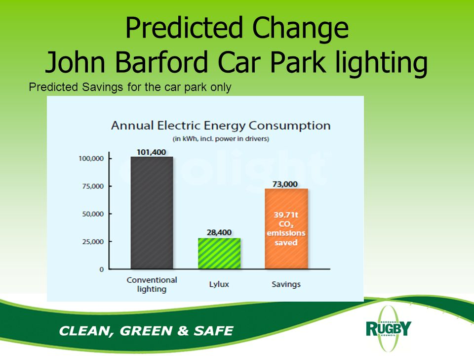 Predicted Change John Barford Car Park lighting Predicted Savings for the car park only