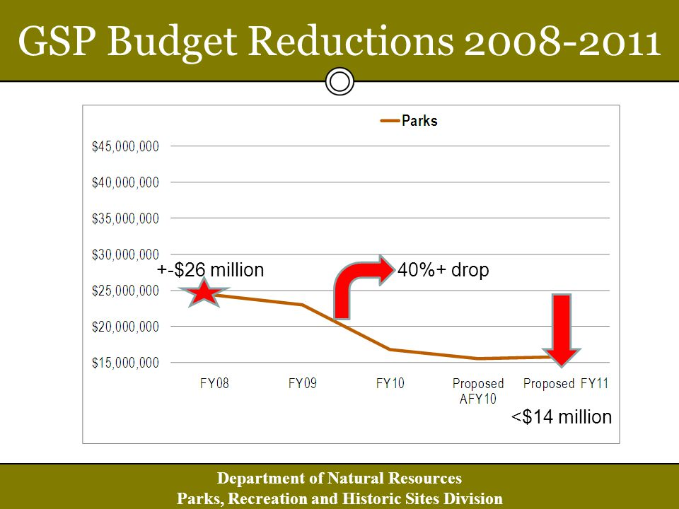 Department of Natural Resources Parks, Recreation and Historic Sites Division FY 2010 Greater Sustainability Actions Major expenditure reductions system-wide Amended operations, service delivery approaches & staff levels Transitioning select sites to local operation Developing supportive partnerships with local communities & interest groups Seeking public & public-private partnerships Creating a new business model for the future