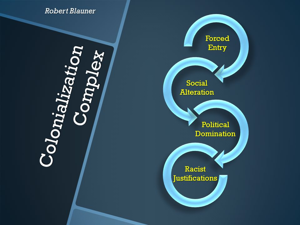 Straight Line Assimilation Theory Robert Park Forced Entry Social Alteration Political Domination Racist Justifications Contact Competition Accommodation Assimilation