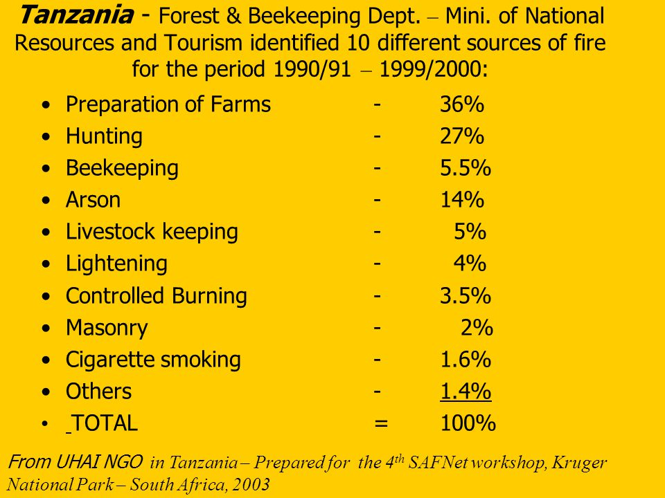 Tanzania: Fire in Plantation Forests: 1990/91 to 1999/2000 YearFire IncidencesAffected areas Ha 1990/91221002 1991/9228964 1992/93171934 1993/94196735 1994/95122614 1995/96233042 1996/97 452076 1997/9817632 1998/99404637 1999/00333501 TOTAL25626,237 *Department of Forestry and Beekeeping (FBD), 2001 UHAI NGO, Tanzania – Prepared for the 4 th SAFNet workshop, Kruger national Park, South Africa, 2003