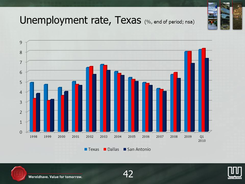 Unemployment rate, Texas (%, end of period; nsa) 42