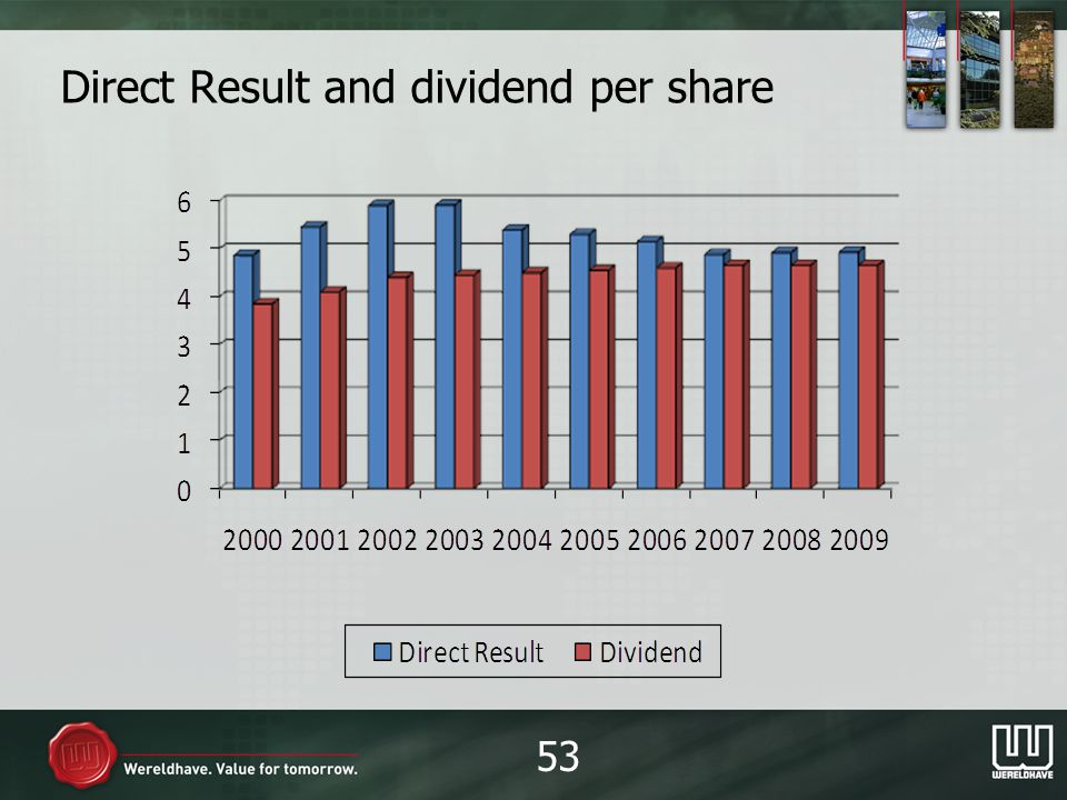 Direct Result and dividend per share 53