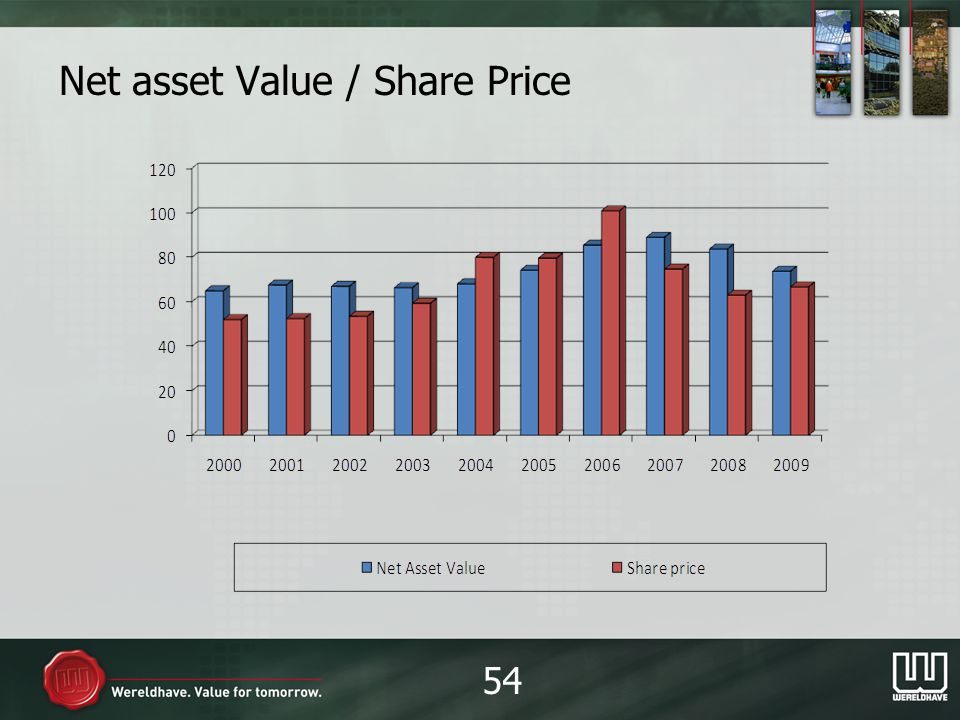 Net asset Value / Share Price 54