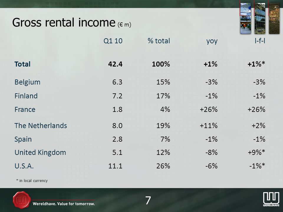 Gross rental income ( m) Q1 10% totalyoyl-f-l Total42.4100%+1%+1%* Belgium6.315%-3% Finland7.217%-1% France1.84%+26% The Netherlands8.019%+11%+2% Spain2.87%-1% United Kingdom5.112%-8%+9%* U.S.A.11.126%-6%-1%* 7 * in local currency