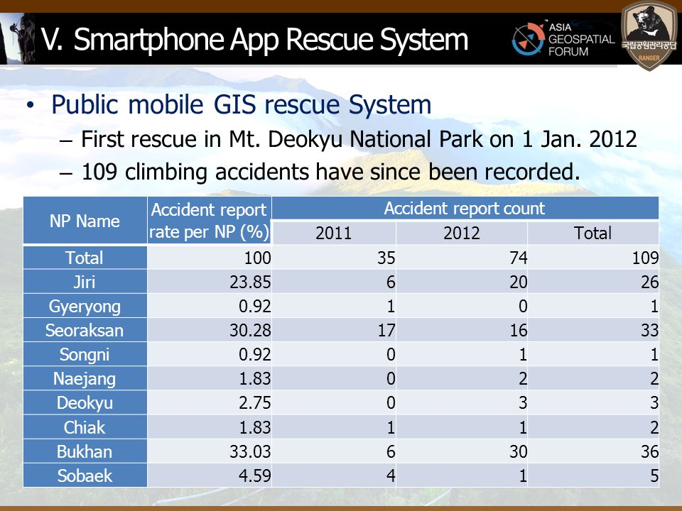 V. Smartphone App Rescue System Public mobile GIS rescue System – First rescue in Mt.