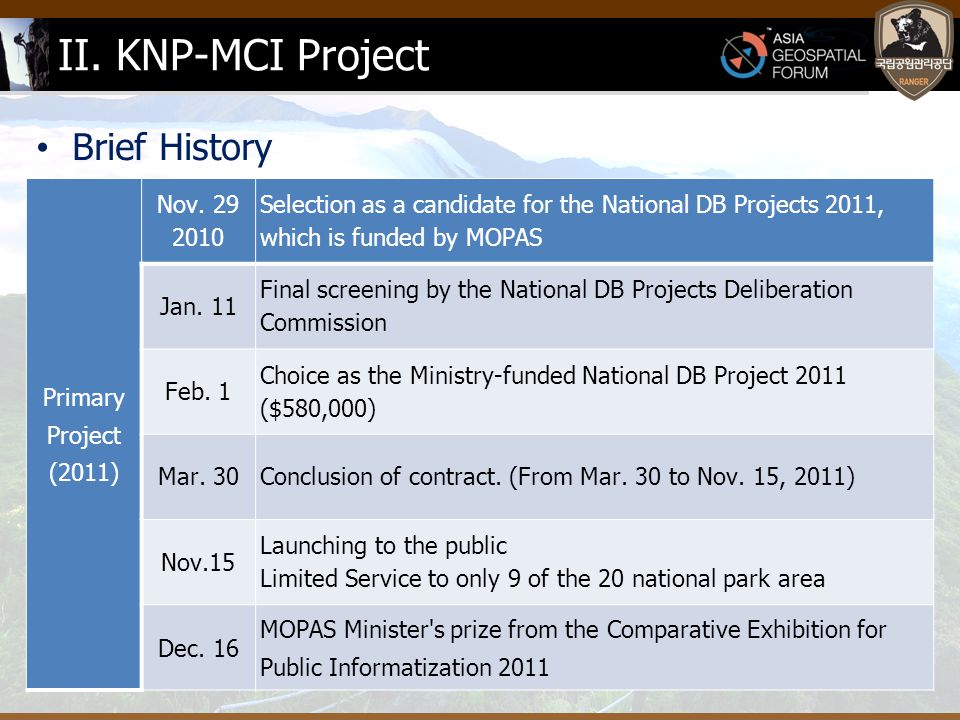 II.KNP-MCI Project Brief History Secondary project (2012) Dec.