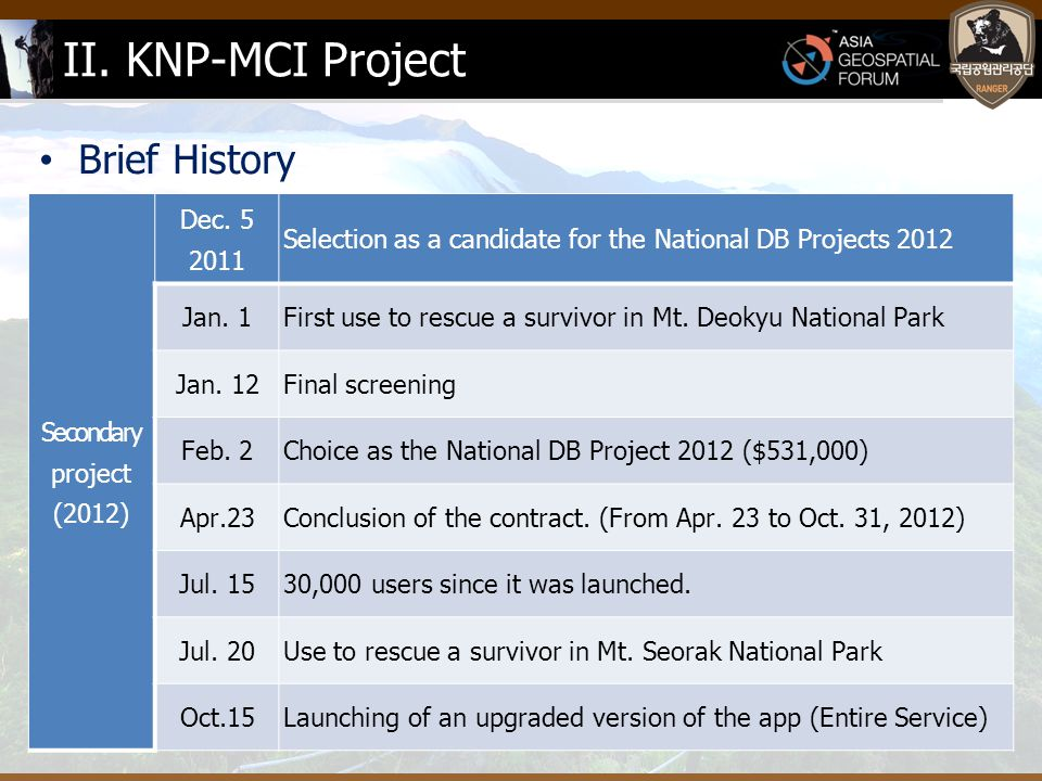II. KNP-MCI Project Brief History Secondary project (2012) Dec.