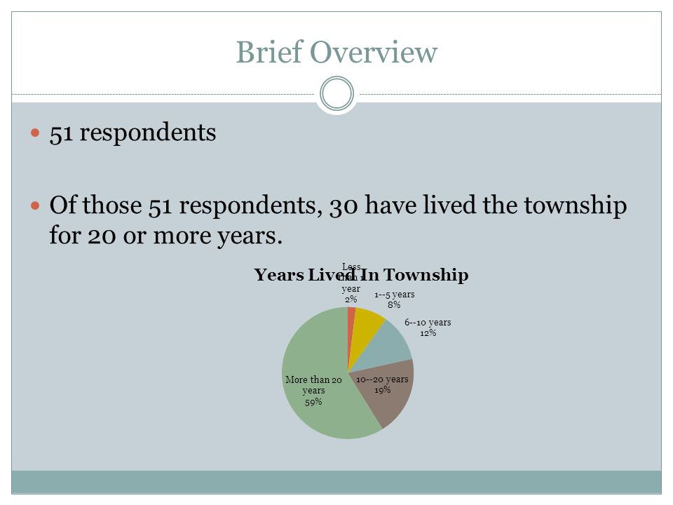 Brief Overview 51 respondents Of those 51 respondents, 30 have lived the township for 20 or more years.