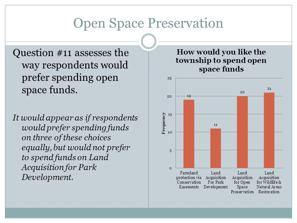 Open Space Preservation Question #11 assesses the way respondents would prefer spending open space funds.