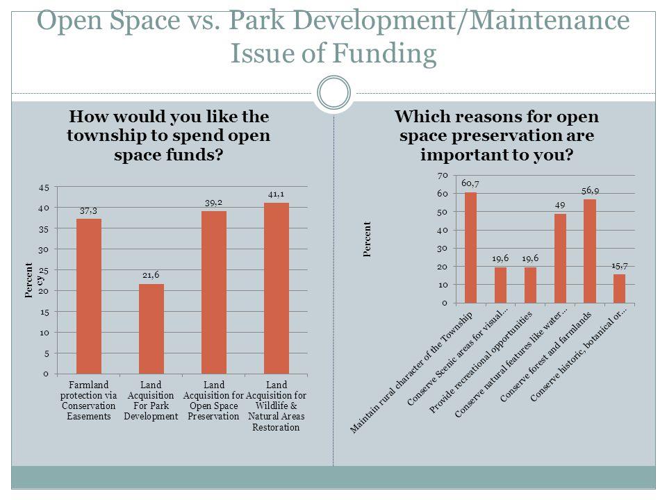 Open Space vs. Park Development/Maintenance Issue of Funding