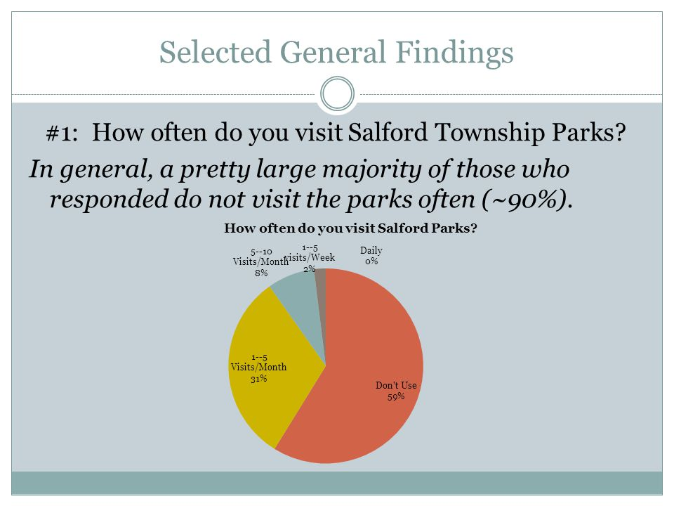 Selected General Findings #1: How often do you visit Salford Township Parks? In general, a pretty large majority of those who responded do not visit t