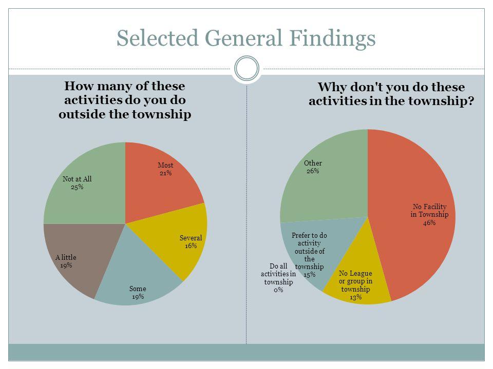 Selected General Findings