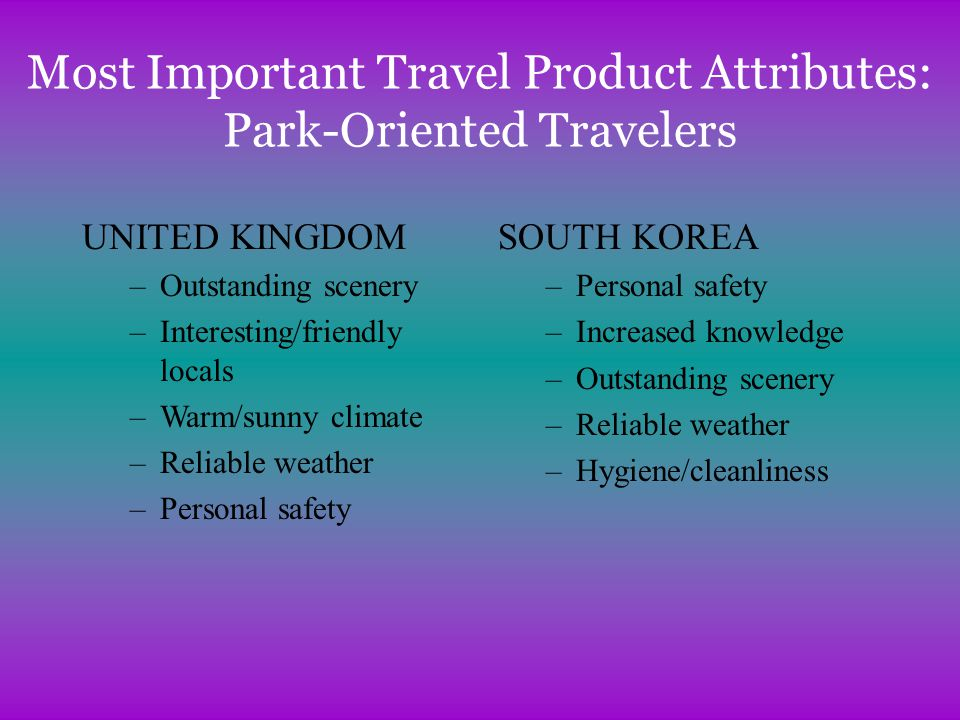 Most Important Travel Product Attributes: Park-Oriented Travelers UNITED KINGDOM –Outstanding scenery –Interesting/friendly locals –Warm/sunny climate –Reliable weather –Personal safety SOUTH KOREA –Personal safety –Increased knowledge –Outstanding scenery –Reliable weather –Hygiene/cleanliness