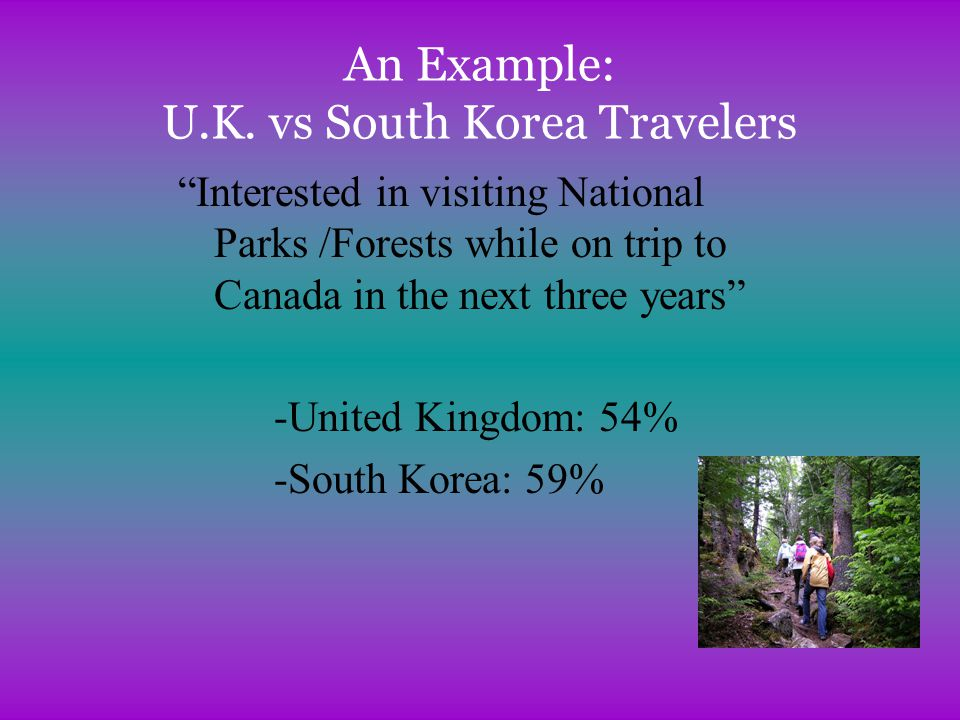 Least Frequent Activities Pursued: Park-Oriented Travellers UNITED KINGDOM –Hunting –Snow-skiing –Horse-riding –Overnight cruising –Visiting health spas SOUTH KOREA –Hunting –Horse-riding –Snow-skiing –Overnight cruising –Visiting health spas