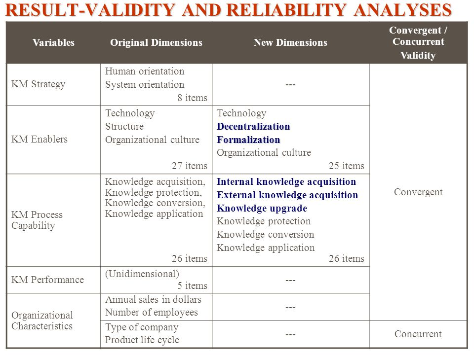 RESULT-VALIDITY AND RELIABILITY ANALYSES VariablesOriginal DimensionsNew Dimensions Convergent / Concurrent Validity KM Strategy Human orientation System orientation 8 items --- Convergent KM Enablers Technology Structure Organizational culture 27 items TechnologyDecentralizationFormalization Organizational culture 25 items KM Process Capability Knowledge acquisition, Knowledge protection, Knowledge conversion, Knowledge application 26 items Internal knowledge acquisition External knowledge acquisition Knowledge upgrade Knowledge protection Knowledge conversion Knowledge application 26 items KM Performance (Unidimensional) 5 items --- Organizational Characteristics Annual sales in dollars Number of employees --- Type of company Product life cycle ---Concurrent